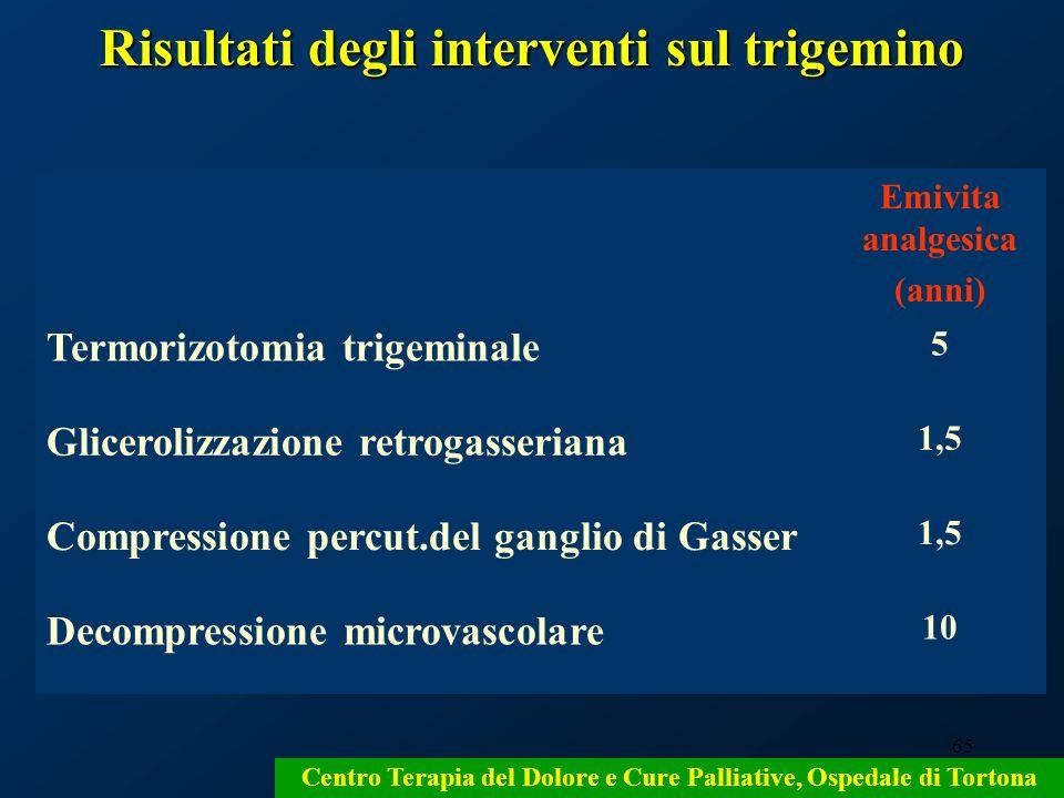 65 Risultati degli interventi sul trigemino Centro Terapia del Dolore e Cure Palliative, Ospedale di Tortona Emivita analgesica (anni) Termorizotomia