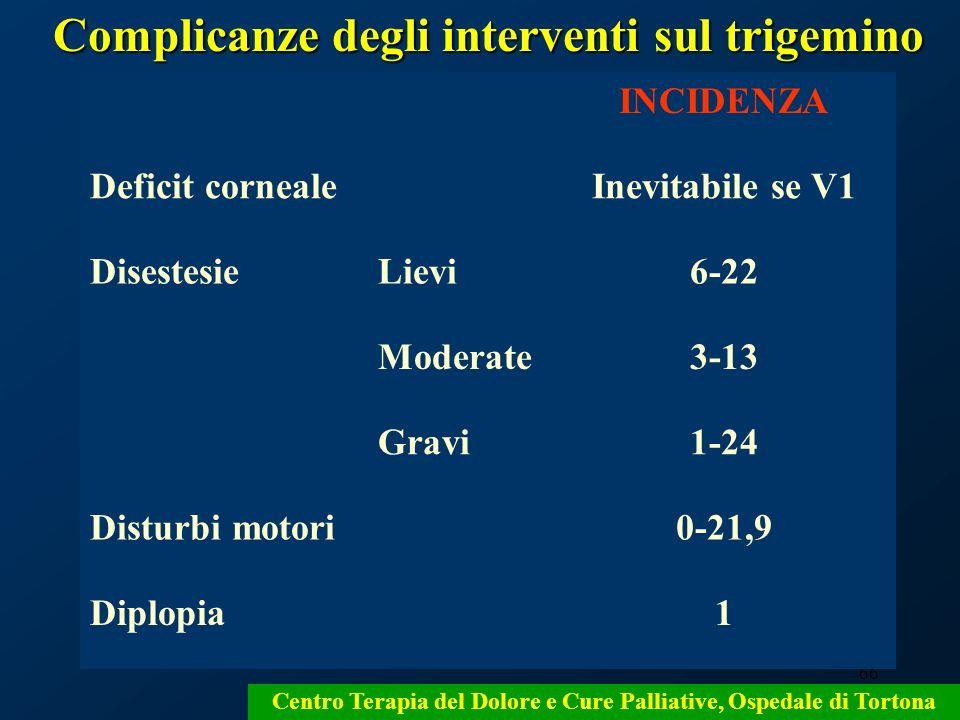 66 Centro Terapia del Dolore e Cure Palliative, Ospedale di Tortona INCIDENZA Deficit cornealeInevitabile se V1 DisestesieLievi6-22 Moderate3-13 Gravi