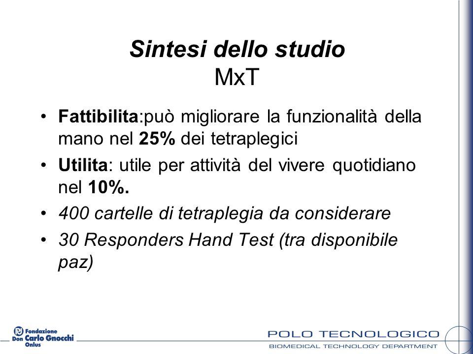 Sintesi dello studio MxT Fattibilita:può migliorare la funzionalità della mano nel 25% dei tetraplegici Utilita: utile per attività del vivere quotidi