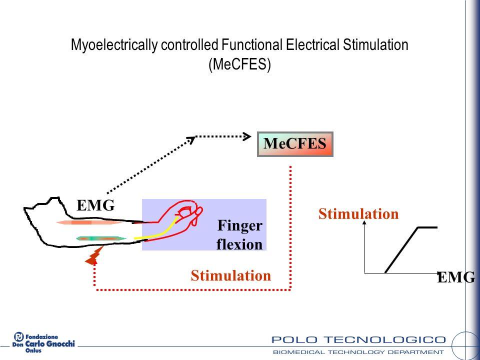 Stimolazione Registrazione MES Electrode placement