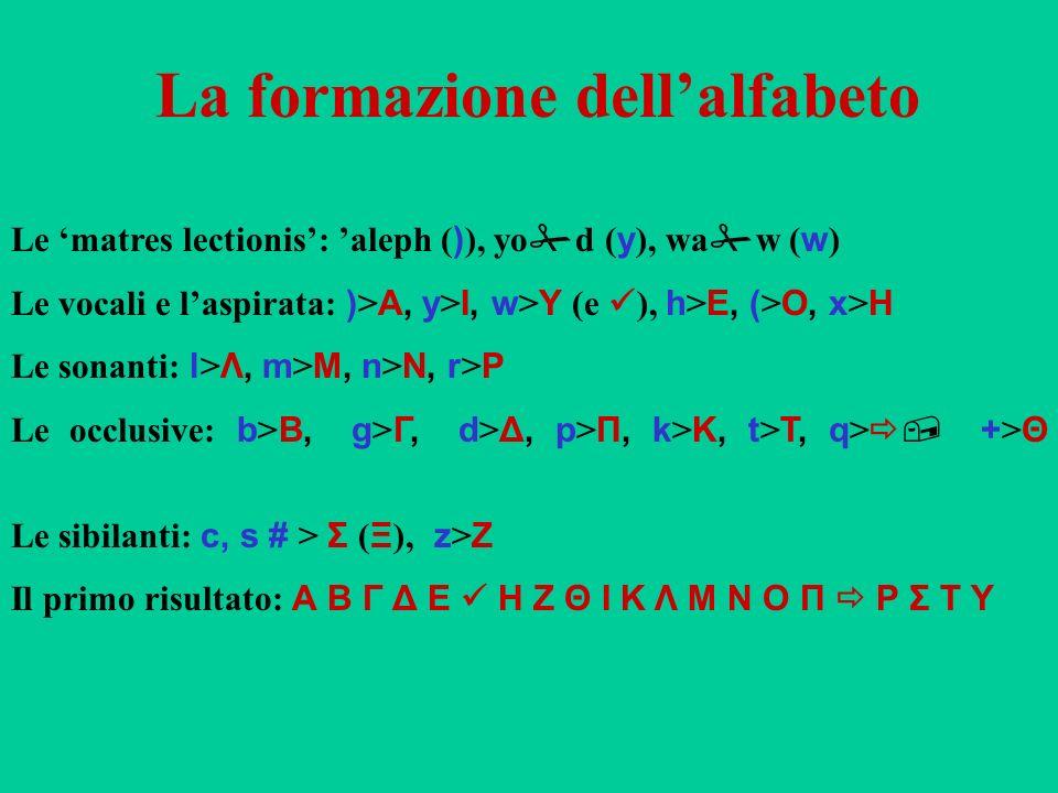 La formazione dellalfabeto Le matres lectionis: aleph ( ) ), yo d ( y ), wa w ( w ) Le vocali e laspirata: ) > Α, y > Ι, w > Υ (e ), h > Ε, ( > Ο, x >