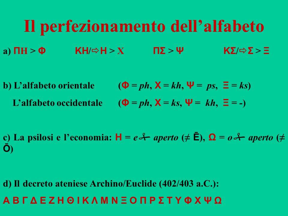 Il perfezionamento dellalfabeto a) Π H > Φ ΚΗ / Η > X ΠΣ > Ψ ΚΣ / Σ > Ξ b) Lalfabeto orientale ( Φ = ph, Χ = kh, Ψ = ps, Ξ = ks) Lalfabeto occidentale