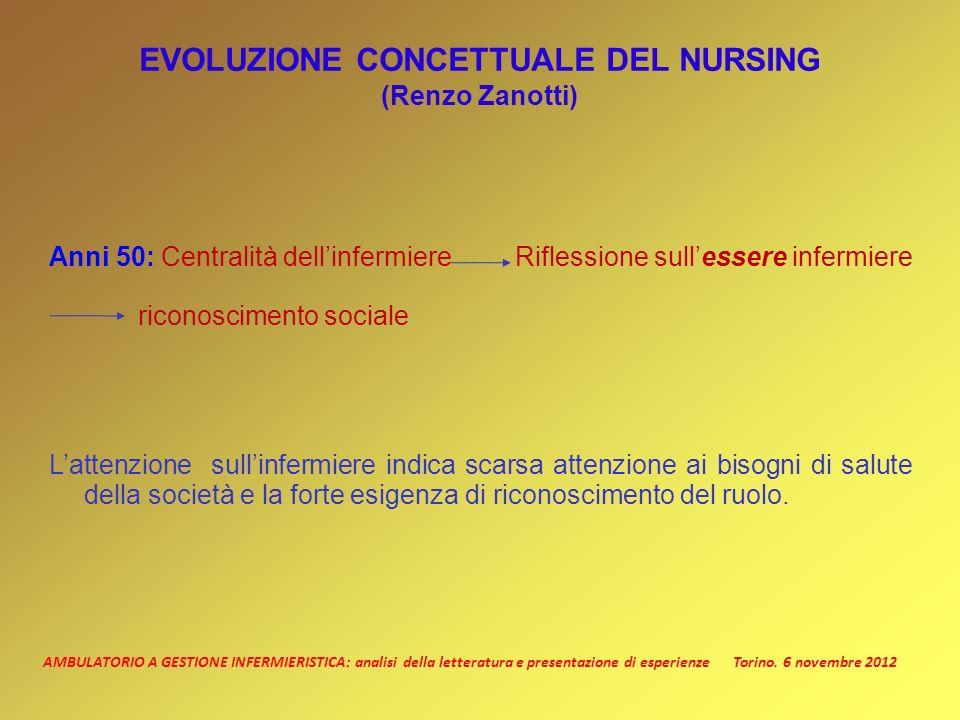 AMBULATORIO A GESTIONE INFERMIERISTICA: analisi della letteratura e presentazione di esperienze Torino. 6 novembre 2012 EVOLUZIONE CONCETTUALE DEL NUR