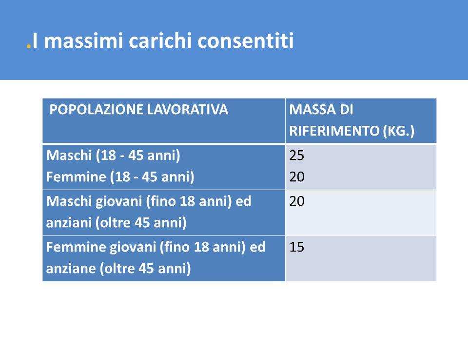 .I massimi carichi consentiti POPOLAZIONE LAVORATIVA MASSA DI RIFERIMENTO (KG.) Maschi (18 - 45 anni) Femmine (18 - 45 anni) 25 20 Maschi giovani (fin