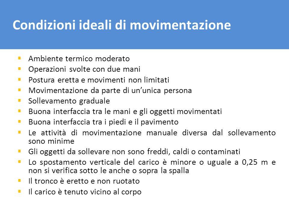 Condizioni ideali di movimentazione Ambiente termico moderato Operazioni svolte con due mani Postura eretta e movimenti non limitati Movimentazione da