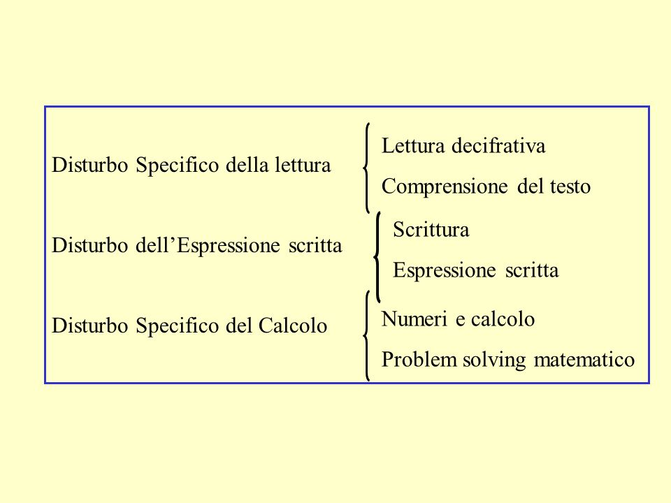 Disturbo Specifico della lettura Disturbo dellEspressione scritta Disturbo Specifico del Calcolo Lettura decifrativa Comprensione del testo Scrittura