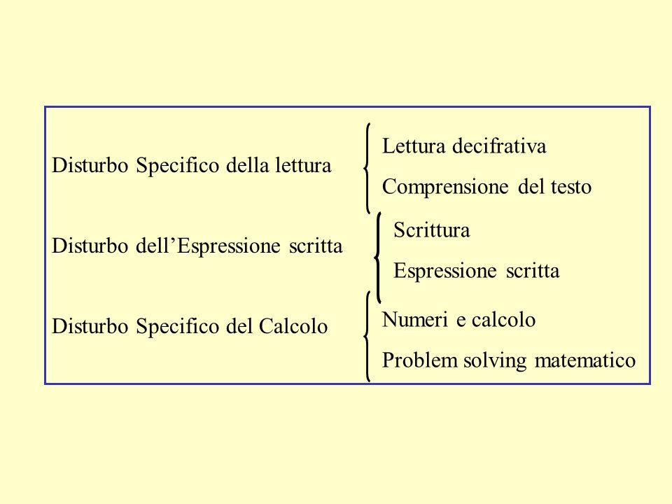 Disturbo Specifico della lettura Disturbo dellEspressione scritta Disturbo Specifico del Calcolo Lettura decifrativa Comprensione del testo Scrittura Espressione scritta Numeri e calcolo Problem solving matematico