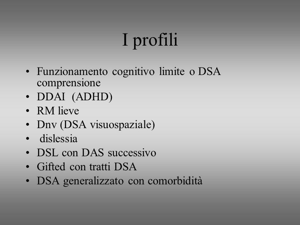 I profili Funzionamento cognitivo limite o DSA comprensione DDAI (ADHD) RM lieve Dnv (DSA visuospaziale) dislessia DSL con DAS successivo Gifted con tratti DSA DSA generalizzato con comorbidità