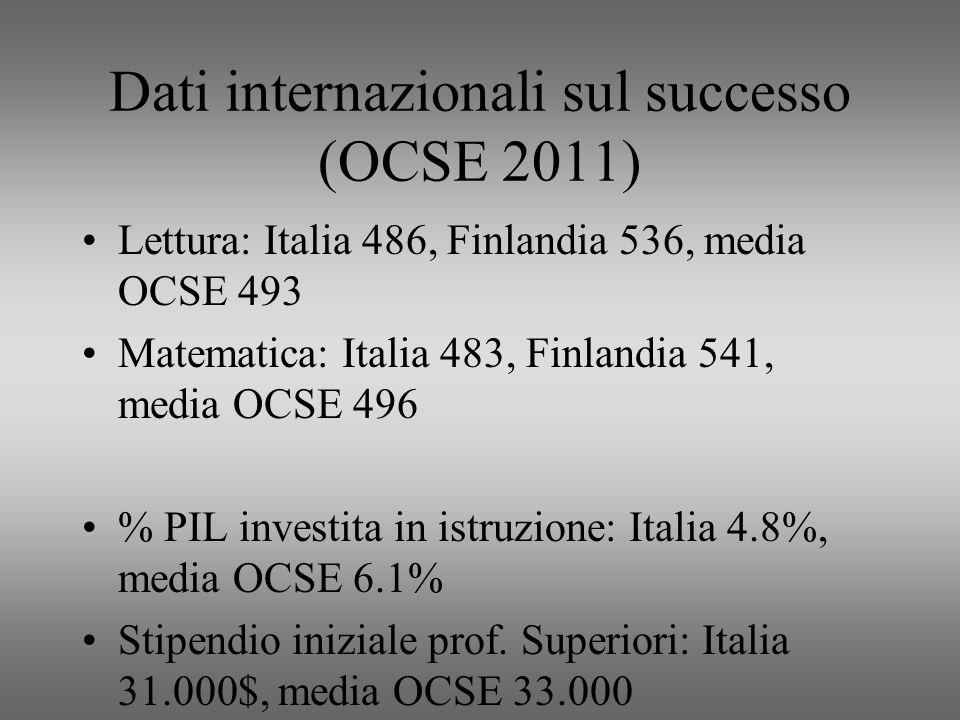 Dati internazionali sul successo (OCSE 2011) Lettura: Italia 486, Finlandia 536, media OCSE 493 Matematica: Italia 483, Finlandia 541, media OCSE 496 % PIL investita in istruzione: Italia 4.8%, media OCSE 6.1% Stipendio iniziale prof.