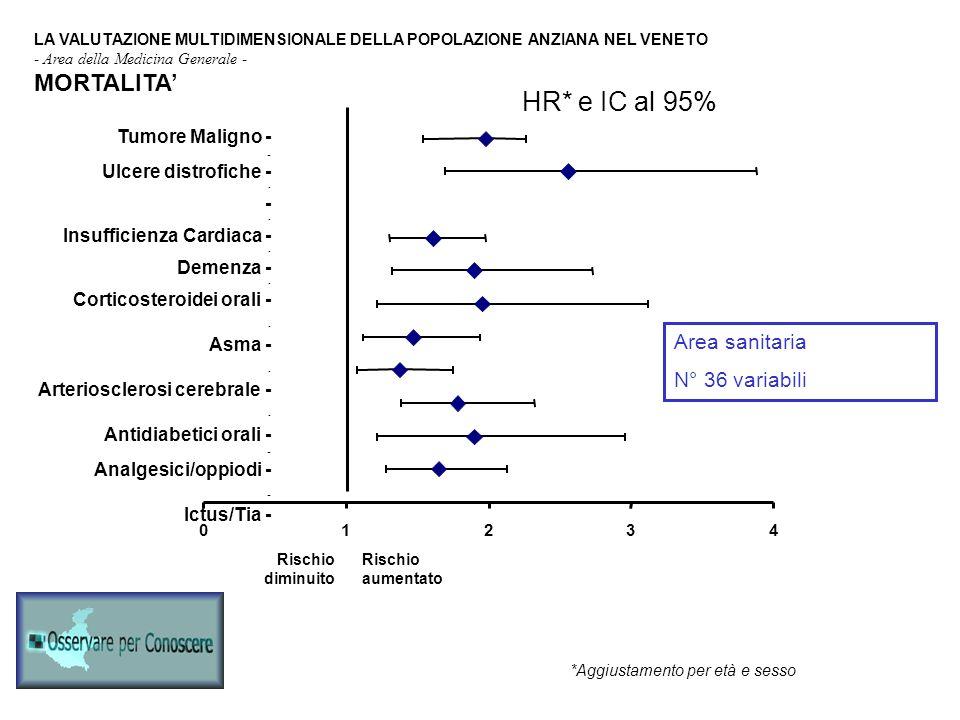 01234 Tumore Maligno - - Ulcere distrofiche - - Insufficienza Cardiaca - - Demenza - - Corticosteroidei orali - - Asma - - Arteriosclerosi cerebrale - - Antidiabetici orali - - Analgesici/oppiodi - - Ictus/Tia - Rischio diminuito Rischio aumentato LA VALUTAZIONE MULTIDIMENSIONALE DELLA POPOLAZIONE ANZIANA NEL VENETO - Area della Medicina Generale - MORTALITA HR* e IC al 95% *Aggiustamento per età e sesso Area sanitaria N° 36 variabili