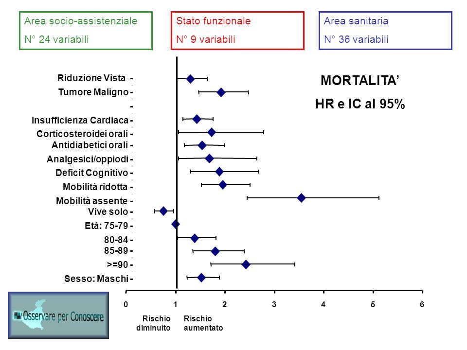 0123456 Riduzione Vista - - Tumore Maligno - - Insufficienza Cardiaca - - Corticosteroidei orali - Antidiabetici orali - - Analgesici/oppiodi - - Deficit Cognitivo - - Mobilità ridotta - - Mobilità assente - Vive solo - - Età: 75-79 - - 80-84 - 85-89 - - >=90 - - Sesso: Maschi - Area socio-assistenziale N° 24 variabili Stato funzionale N° 9 variabili Area sanitaria N° 36 variabili MORTALITA HR e IC al 95% Rischio diminuito Rischio aumentato