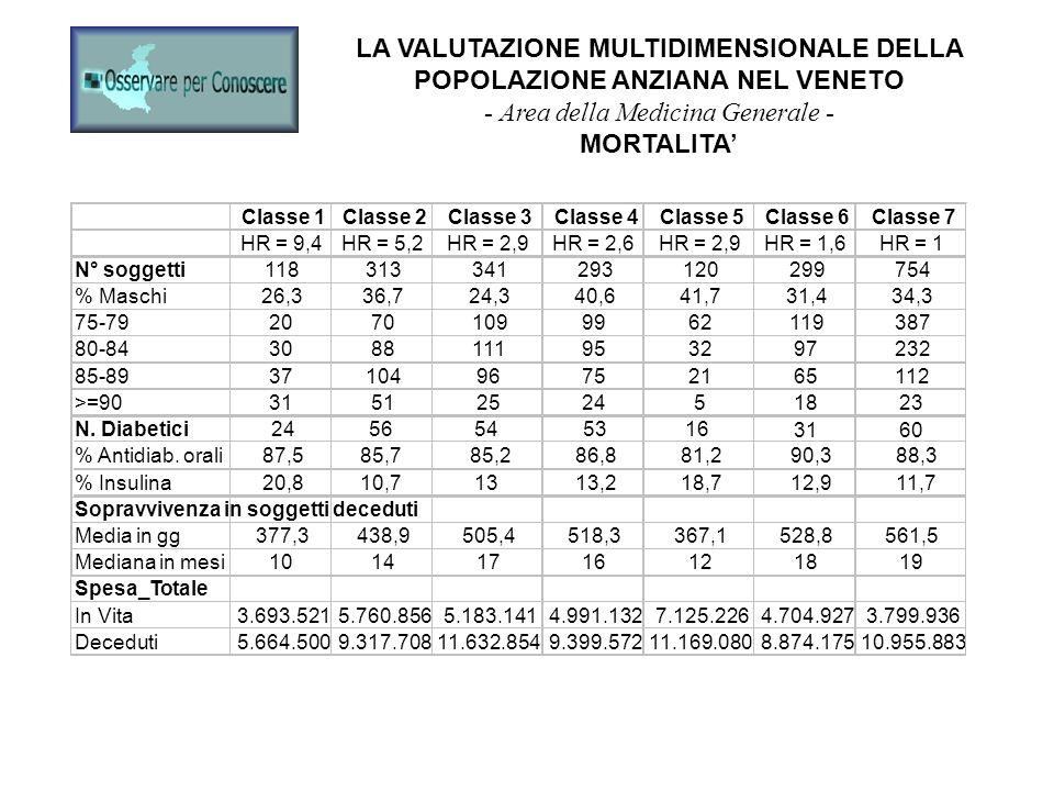LA VALUTAZIONE MULTIDIMENSIONALE DELLA POPOLAZIONE ANZIANA NEL VENETO - Area della Medicina Generale - MORTALITA
