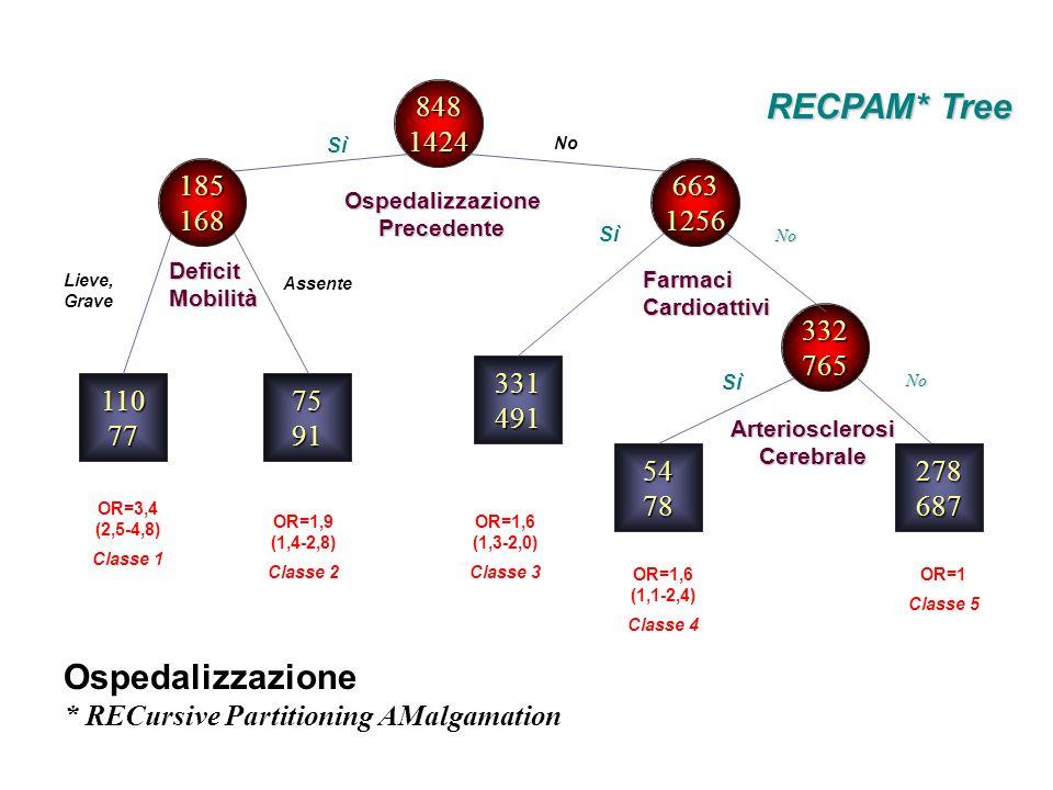 OR=3,4 (2,5-4,8) Classe 1 Ospedalizzazione * RECursive Partitioning AMalgamation Lieve, Grave 8481424 11077 185168 332765 6631256 5478 331491 7591 RECPAM* Tree OspedalizzazionePrecedente DeficitMobilità FarmaciCardioattivi No Sì No ArteriosclerosiCerebrale No OR=1,9 (1,4-2,8) Classe 2 OR=1,6 (1,3-2,0) Classe 3 OR=1,6 (1,1-2,4) Classe 4 OR=1 Classe 5 Sì Assente 278687