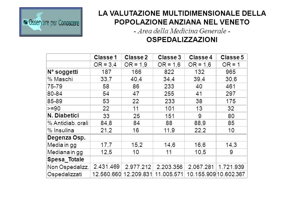 LA VALUTAZIONE MULTIDIMENSIONALE DELLA POPOLAZIONE ANZIANA NEL VENETO - Area della Medicina Generale - OSPEDALIZZAZIONI