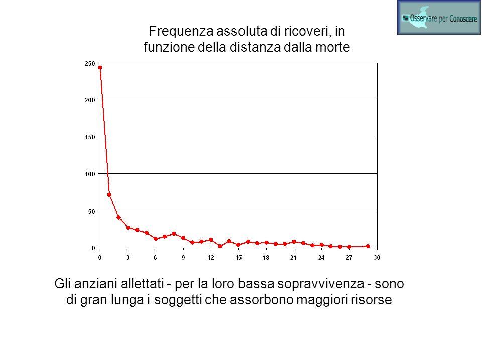 Frequenza assoluta di ricoveri, in funzione della distanza dalla morte Gli anziani allettati - per la loro bassa sopravvivenza - sono di gran lunga i soggetti che assorbono maggiori risorse