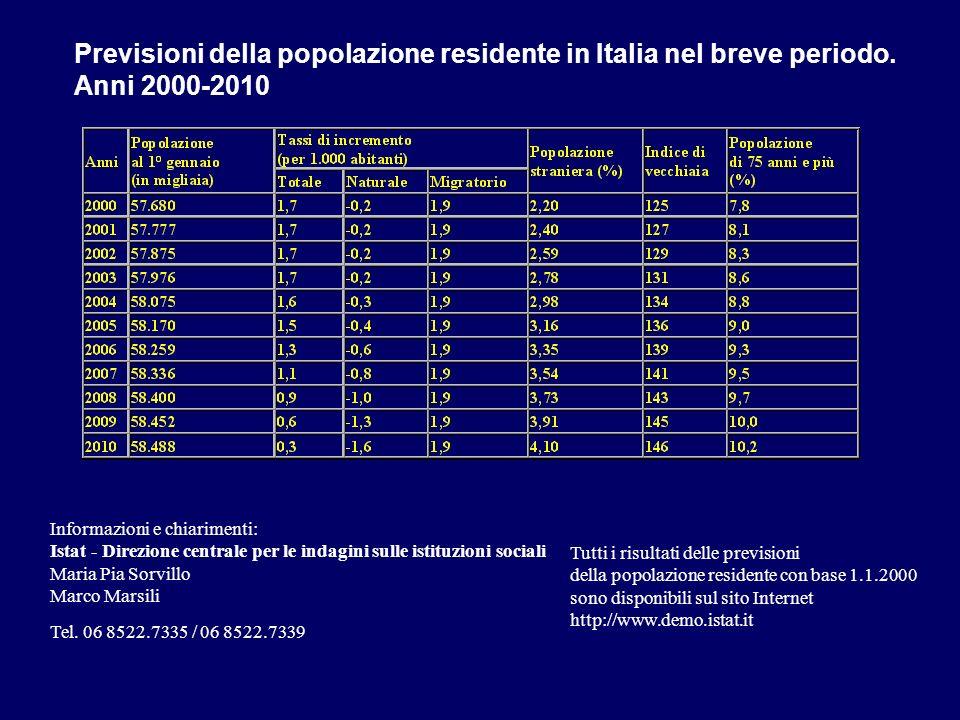 Previsioni della popolazione residente in Italia nel breve periodo.