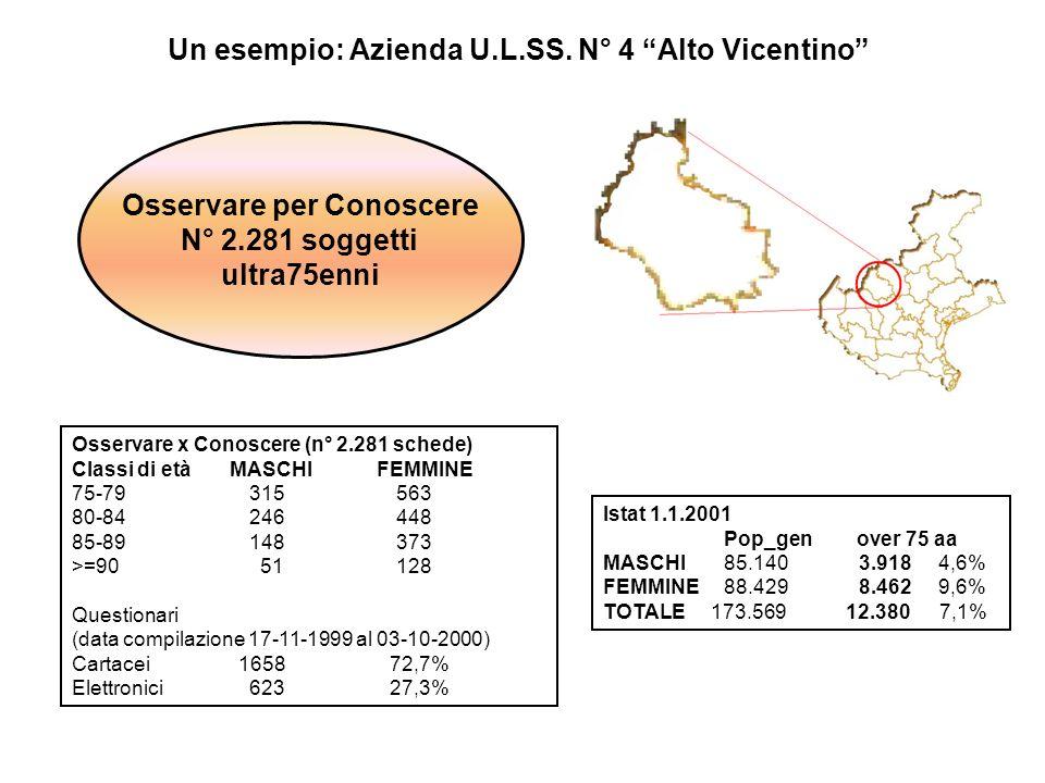 Ospedalizzazioni Archivi SDO 1999-00 -01 N° 910 episodi di ricovero di cui N° 848 successivi alla data di compilazione del questionario.