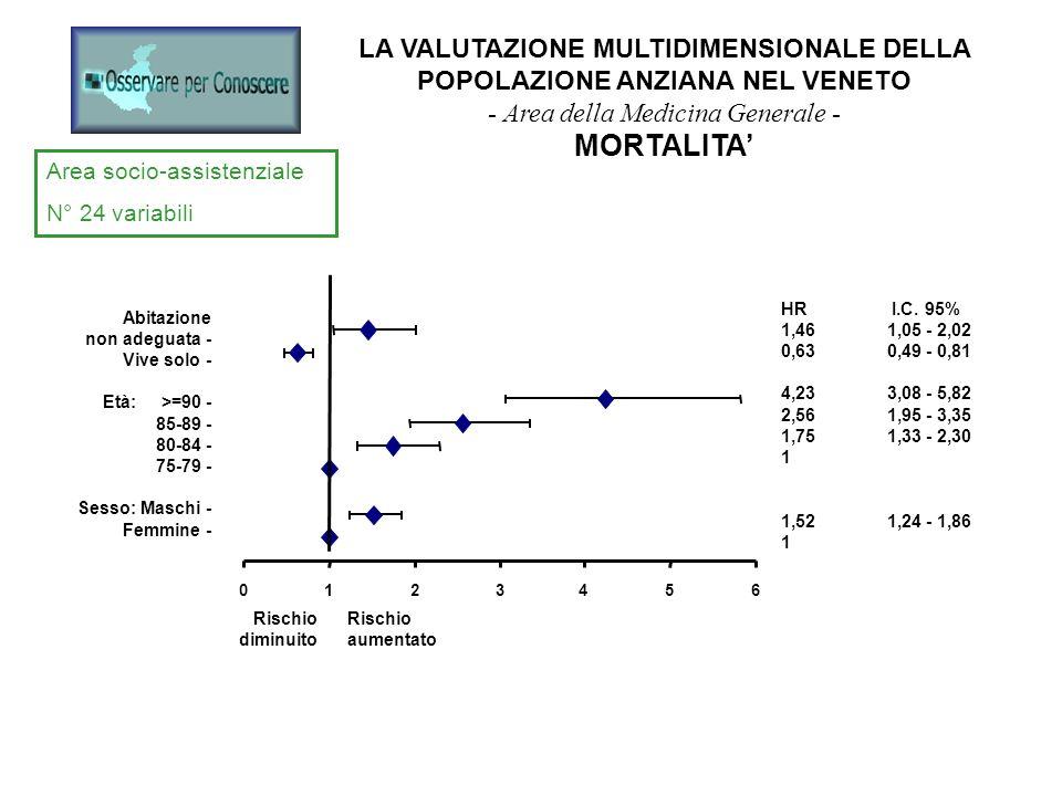 LA VALUTAZIONE MULTIDIMENSIONALE DELLA POPOLAZIONE ANZIANA NEL VENETO - Area della Medicina Generale - MORTALITA Stato funzionale N° 9 variabili Mobilità assente - ridotta - normale - Incontinenza urinaria - Deficit Cognitivo - Riduzione Vista - Rischio diminuito Rischio aumentato HR*IC 95% 3,412,39 - 4,85 1,871,47 - 2,37 1 1,471,13 - 1,90 1,411,11 - 1,79 1,331.06 - 1,67 *Aggiustamento per età e sesso