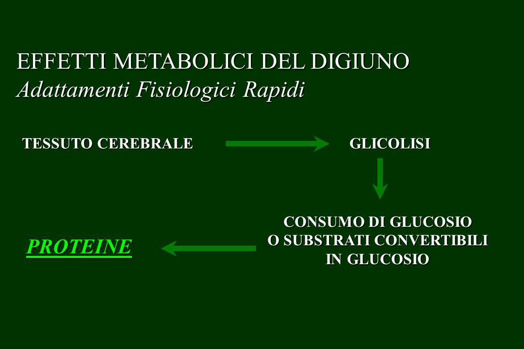 Malnutrizione Nutrizione Restrizione Meccanismi purgativi Esercizio fisico Alterate funzioni dorgano Esiti irreversibili Tempo Modalità della rialimentazione Farmaci