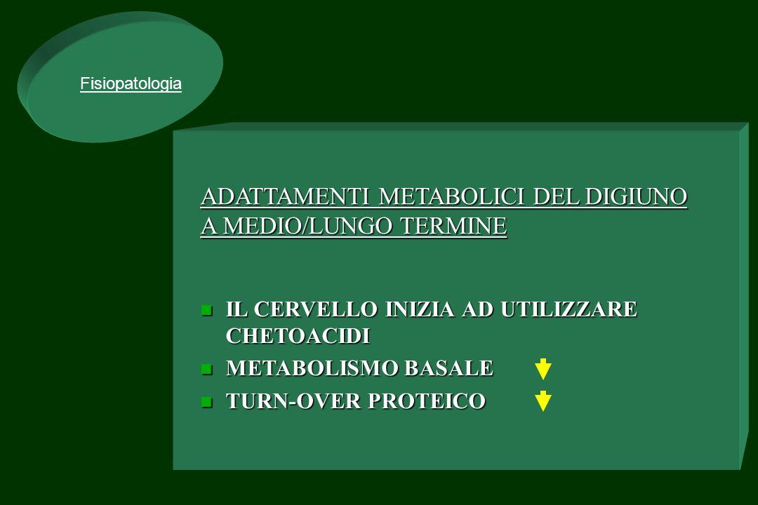 BMR Previsto vs BMR Rilevato In Pazienti Anoressiche malnutrite CAL/DIERANGE BMR MEDIO INIZIALE732366-976 BMR MEDIO IN CORSO DI NP877750-1002 BMR MEDIO AL TERMINE DI NP1023984-1100 BMR OTTENUTO13451100-1600 CONTROLLI POST M.GAMBARARA et al.