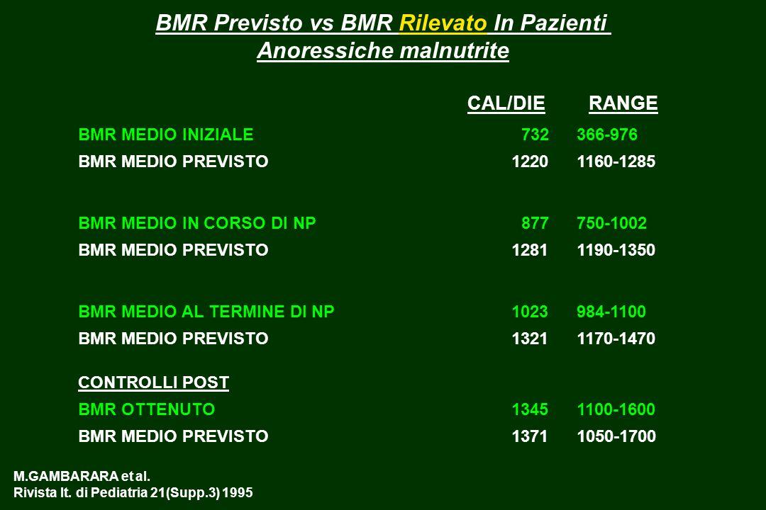 Relazione fra BMI e Leptina nella AN Nelle pazienti con AN i livelli di leptina correlano in modo molto piu importante che nei controlli con il BMI LAVORO 1 fig 2 Cin.