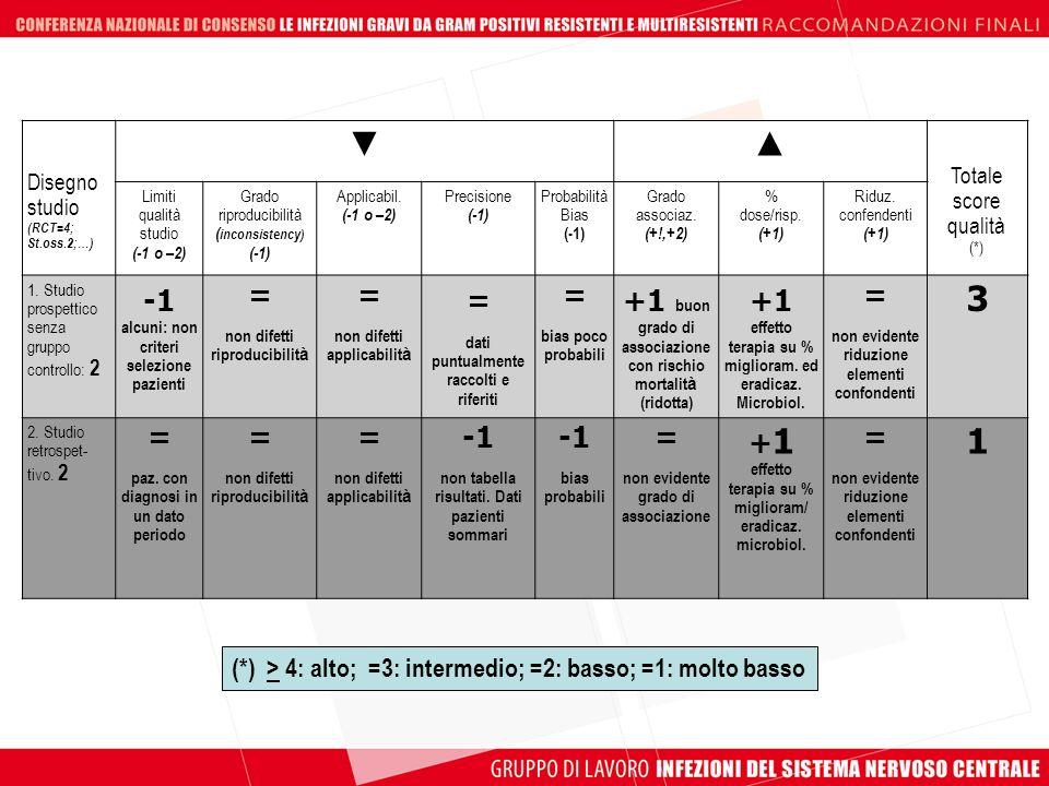 Disegno studio (RCT=4; St.oss.2;…) Totale score qualità (*) Limiti qualità studio (-1 o –2) Grado riproducibilità ( inconsistency) (-1) Applicabil. (-