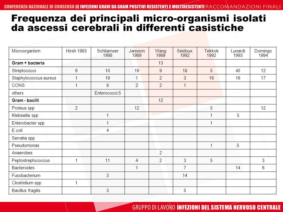 Frequenza dei principali micro-organismi isolati da ascessi cerebrali in differenti casistiche MicroorganismHirsh 1983Schliamser 1988 Jansson 1989 Wan