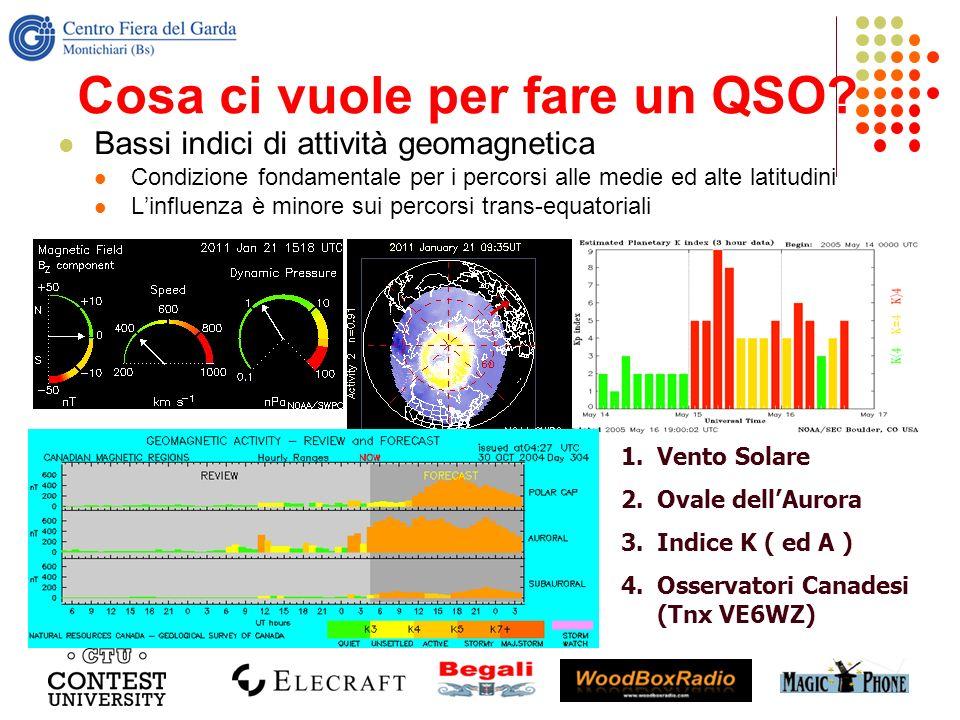 Cosa ci vuole per fare un QSO? Bassi indici di attività geomagnetica Condizione fondamentale per i percorsi alle medie ed alte latitudini Linfluenza è