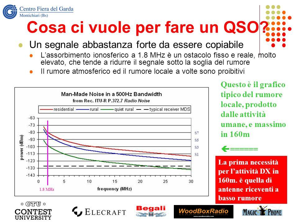 Cosa ci vuole per fare un QSO? Un segnale abbastanza forte da essere copiabile Lassorbimento ionosferico a 1.8 MHz è un ostacolo fisso e reale, molto