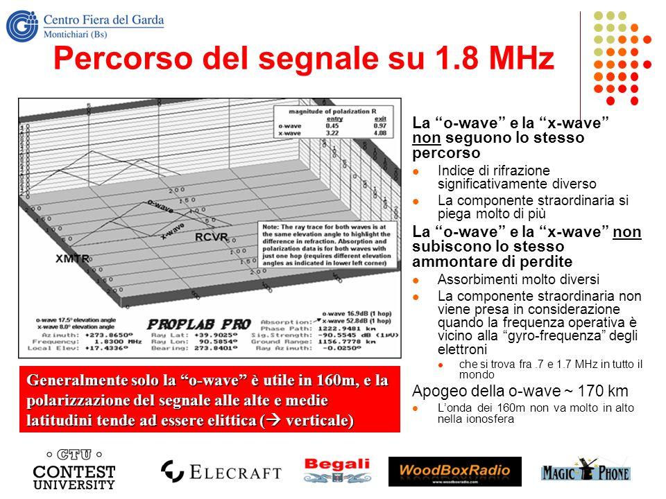 Percorso del segnale su 1.8 MHz La o-wave e la x-wave non seguono lo stesso percorso Indice di rifrazione significativamente diverso La componente str
