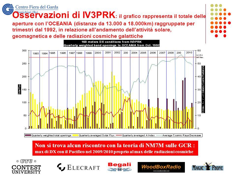 Osservazioni di IV3PRK : il grafico rappresenta il totale delle aperture con lOCEANIA (distanze da 13.000 a 18.000km) raggruppate per trimestri dal 19
