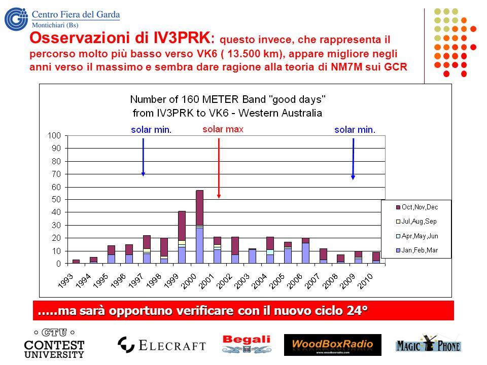 Osservazioni di IV3PRK : questo invece, che rappresenta il percorso molto più basso verso VK6 ( 13.500 km), appare migliore negli anni verso il massim