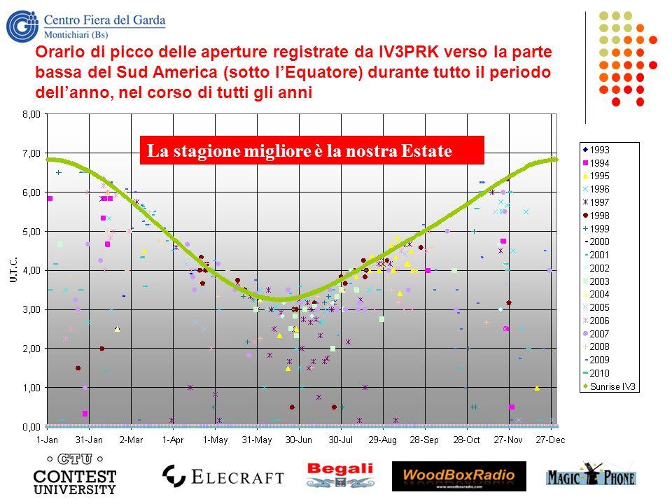 Orario di picco delle aperture registrate da IV3PRK verso la parte bassa del Sud America (sotto lEquatore) durante tutto il periodo dellanno, nel cors
