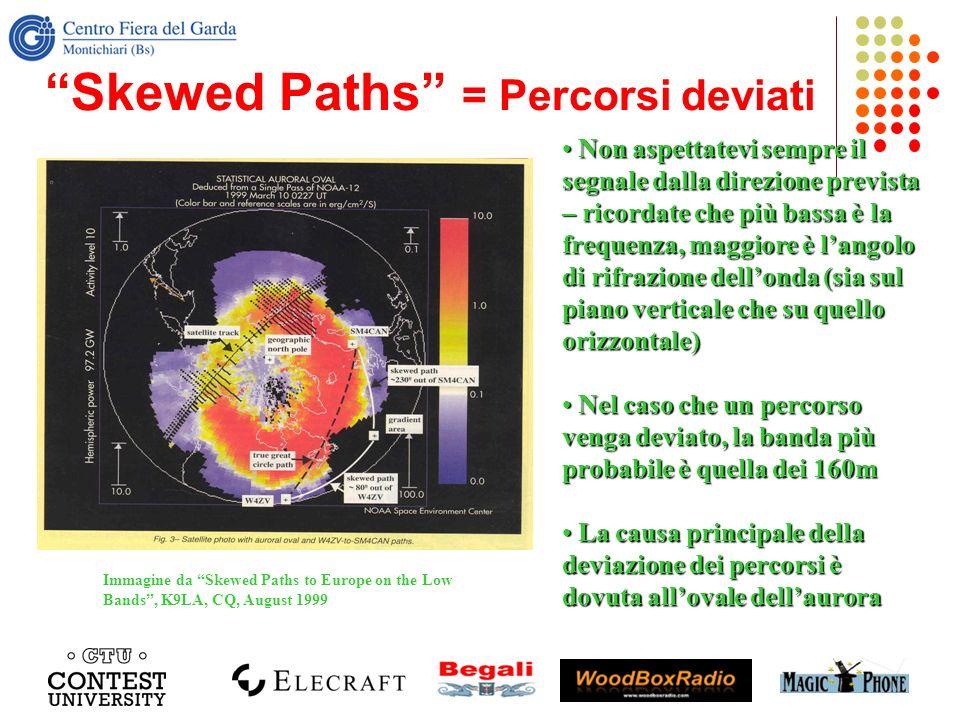 Skewed Paths = Percorsi deviati Non aspettatevi sempre il segnale dalla direzione prevista – ricordate che più bassa è la frequenza, maggiore è langol