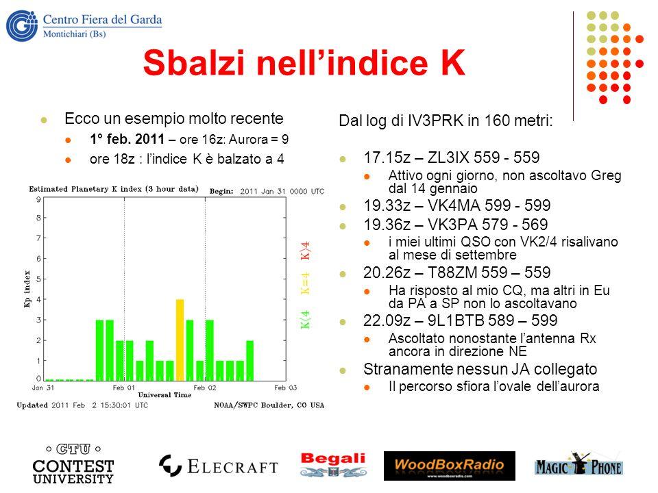 Sbalzi nellindice K Ecco un esempio molto recente 1° feb. 2011 – ore 16z: Aurora = 9 ore 18z : lindice K è balzato a 4 Dal log di IV3PRK in 160 metri: