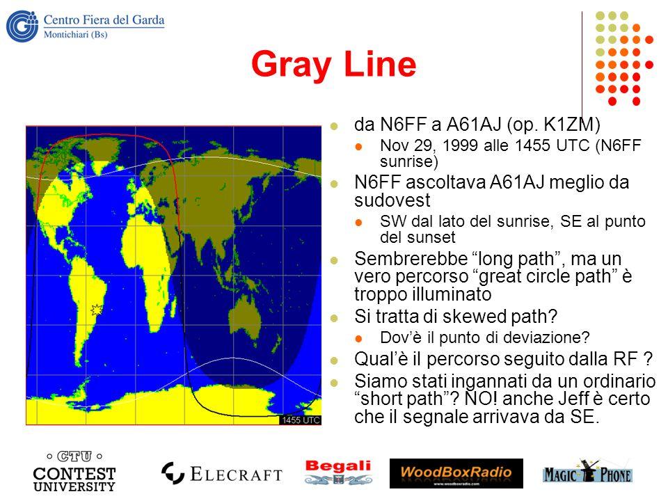 Gray Line da N6FF a A61AJ (op. K1ZM) Nov 29, 1999 alle 1455 UTC (N6FF sunrise) N6FF ascoltava A61AJ meglio da sudovest SW dal lato del sunrise, SE al