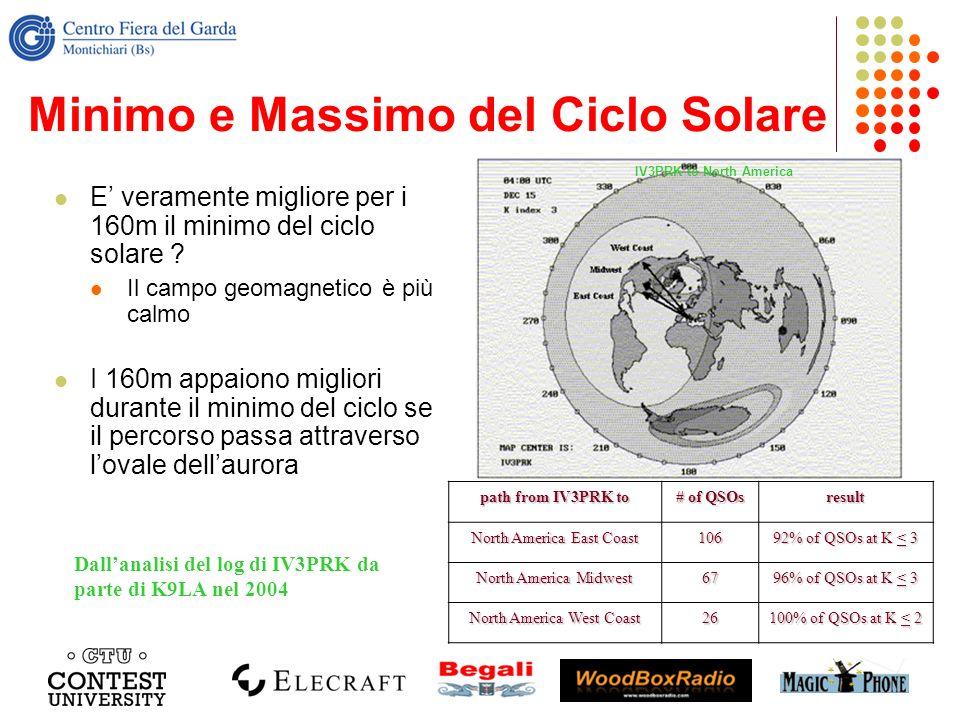 Minimo e Massimo del Ciclo Solare E veramente migliore per i 160m il minimo del ciclo solare ? Il campo geomagnetico è più calmo I 160m appaiono migli