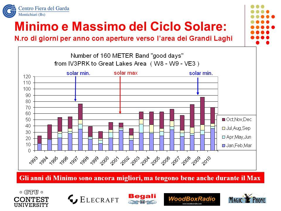 Minimo e Massimo del Ciclo Solare: N.ro di giorni per anno con aperture verso larea dei Grandi Laghi Gli anni di Minimo sono ancora migliori, ma tengo