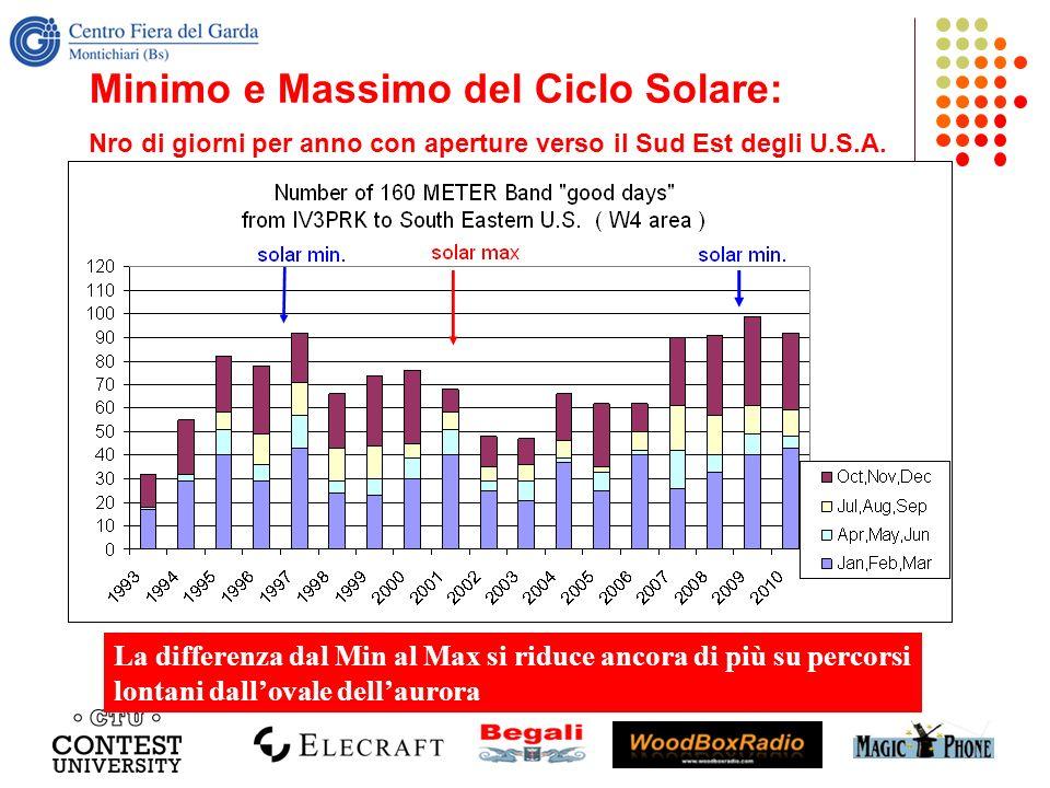 Minimo e Massimo del Ciclo Solare: Nro di giorni per anno con aperture verso il Sud Est degli U.S.A. La differenza dal Min al Max si riduce ancora di