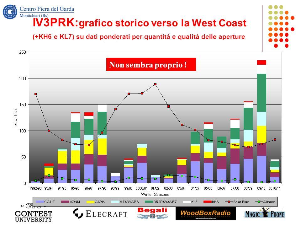 IV3PRK: grafico storico verso la West Coast (+KH6 e KL7) su dati ponderati per quantità e qualità delle aperture Non sembra proprio !