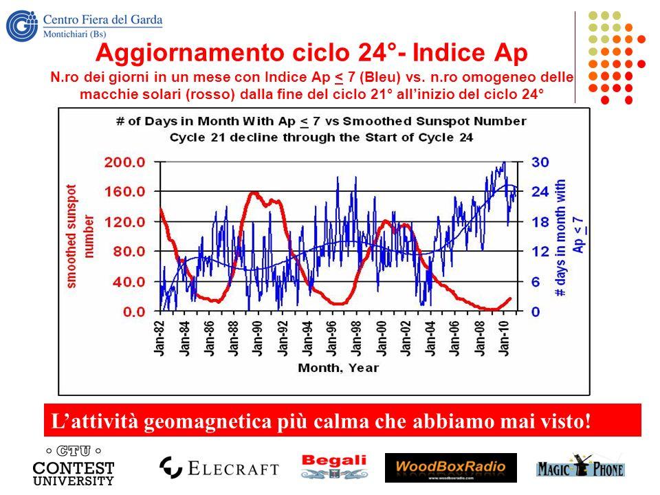 Aggiornamento ciclo 24°- Indice Ap N.ro dei giorni in un mese con Indice Ap < 7 (Bleu) vs. n.ro omogeneo delle macchie solari (rosso) dalla fine del c