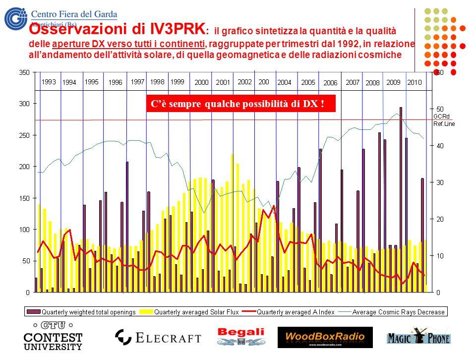 Osservazioni di IV3PRK : il grafico sintetizza la quantità e la qualità delle aperture DX verso tutti i continenti, raggruppate per trimestri dal 1992