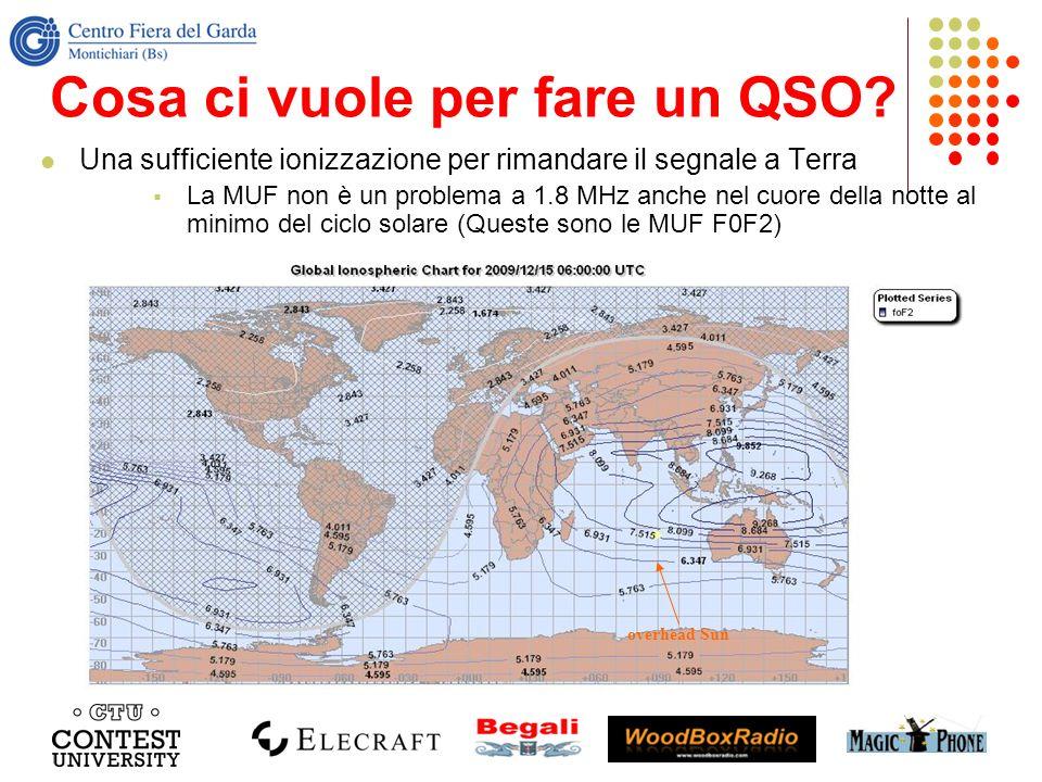 Cosa ci vuole per fare un QSO? Una sufficiente ionizzazione per rimandare il segnale a Terra La MUF non è un problema a 1.8 MHz anche nel cuore della