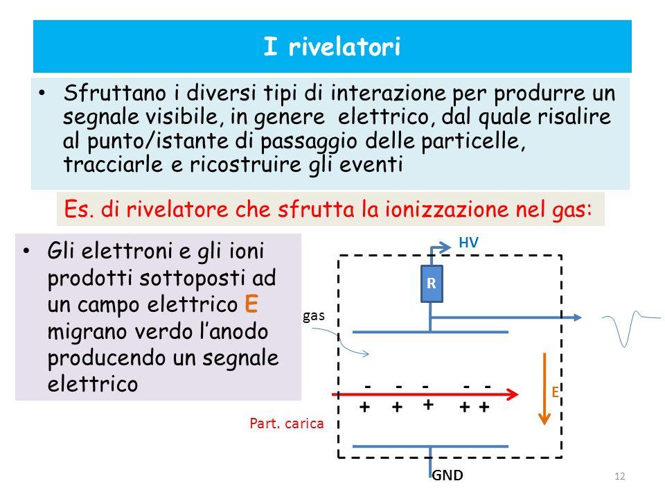 I rivelatori Sfruttano i diversi tipi di interazione per produrre un segnale visibile, in genere elettrico, dal quale risalire al punto/istante di pas