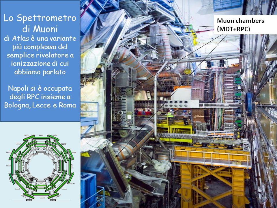 Muon chambers (MDT+RPC) 18 Lo Spettrometro di Muoni di Atlas è una variante più complessa del semplice rivelatore a ionizzazione di cui abbiamo parlat