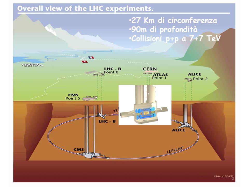 SLHC ora che LHC sta per partire si comincia a pensare allupgrade del rivelatore …..