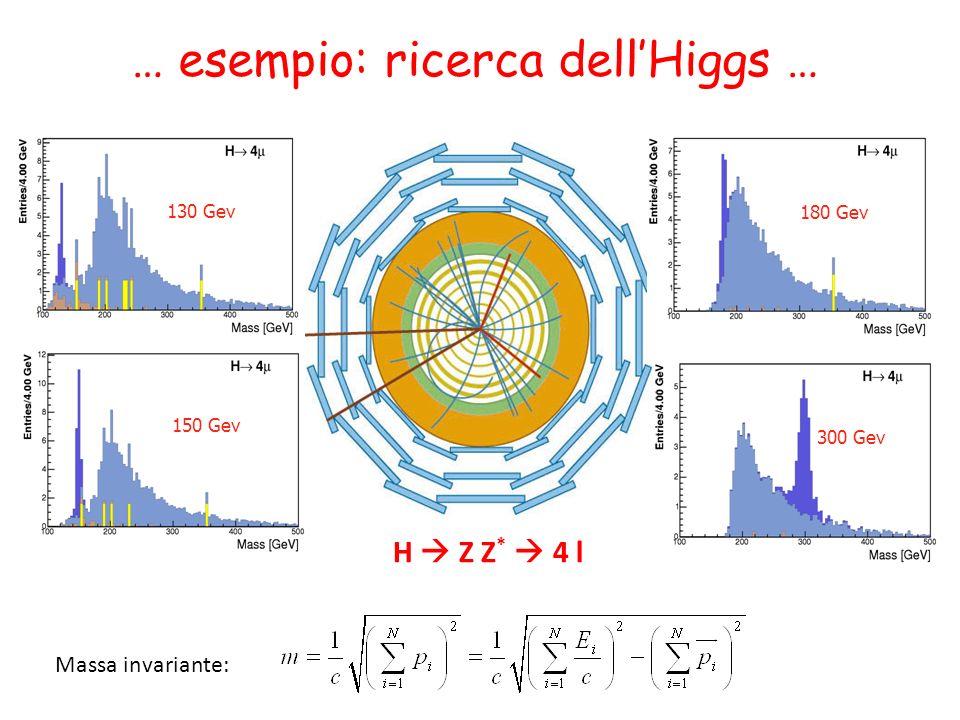 130 Gev 150 Gev 180 Gev 300 Gev H Z Z * 4 l … esempio: ricerca dellHiggs … Massa invariante: