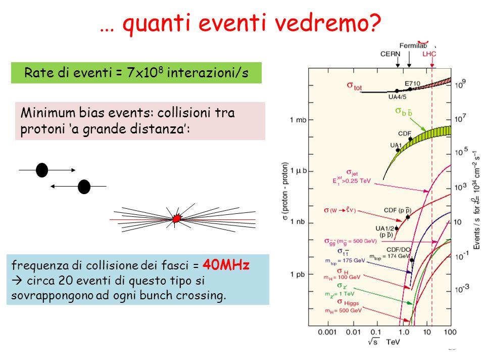 23 frequenza di collisione dei fasci = 40MHz circa 20 eventi di questo tipo si sovrappongono ad ogni bunch crossing. Rate di eventi = 7x10 8 interazio