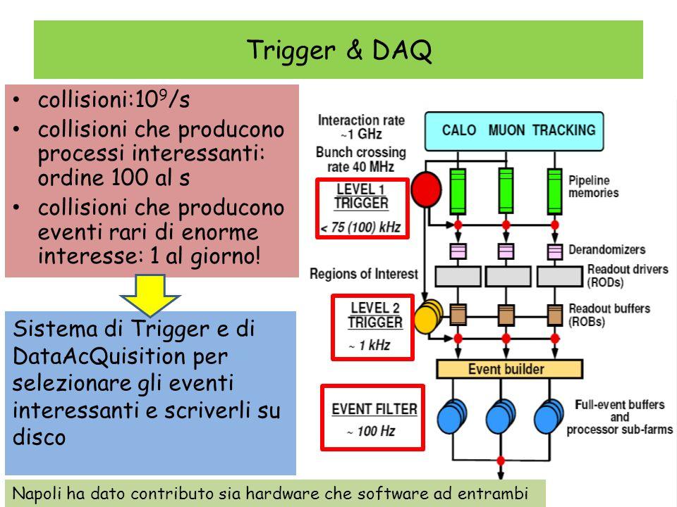 Trigger & DAQ collisioni:10 9 /s collisioni che producono processi interessanti: ordine 100 al s collisioni che producono eventi rari di enorme intere