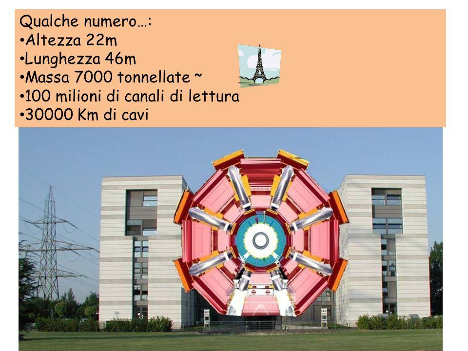 Qualche numero…: Altezza 22m Lunghezza 46m Massa 7000 tonnellate ~ 100 milioni di canali di lettura 30000 Km di cavi 5